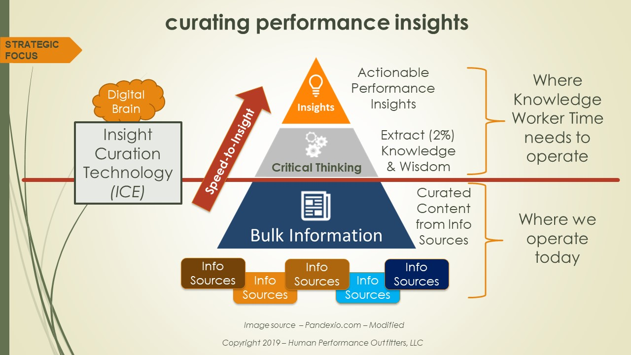 About Productivity insight curation: are we accelerating or protecting